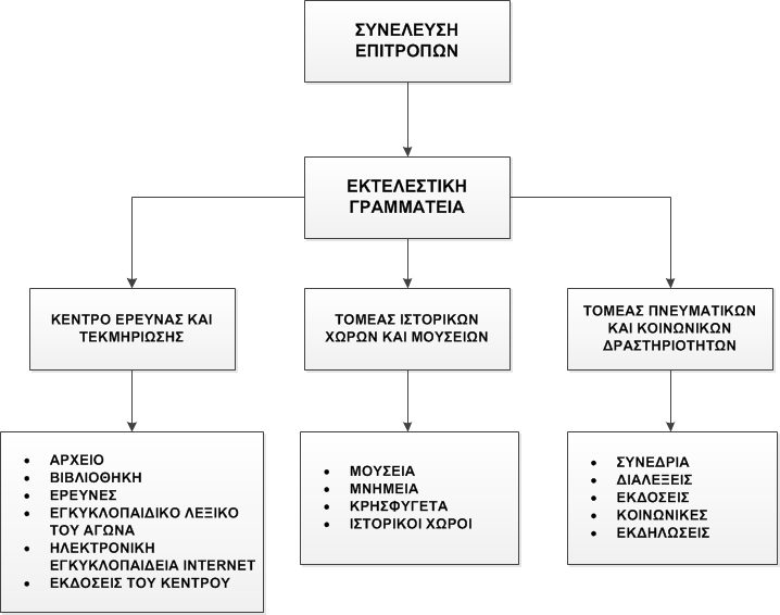 organogramma